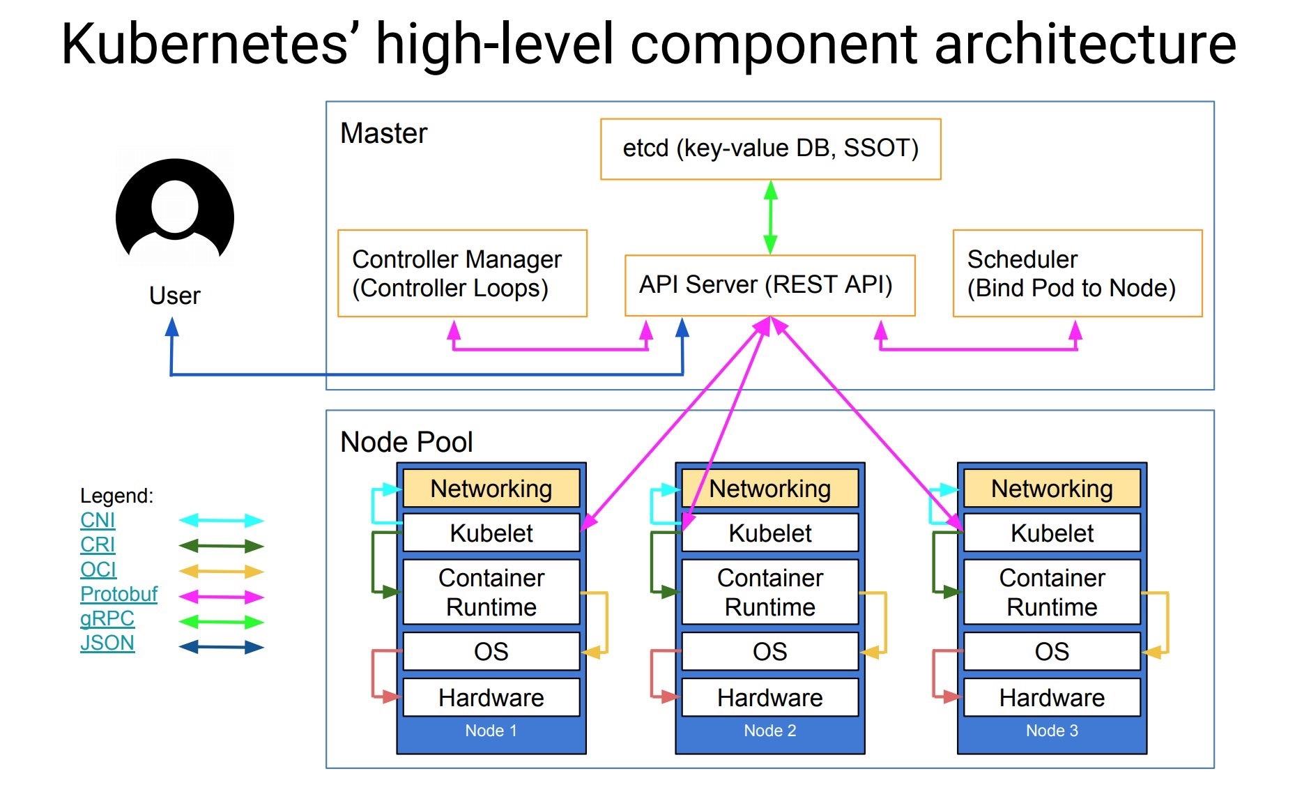 Kubernetes架构图(来自网络)