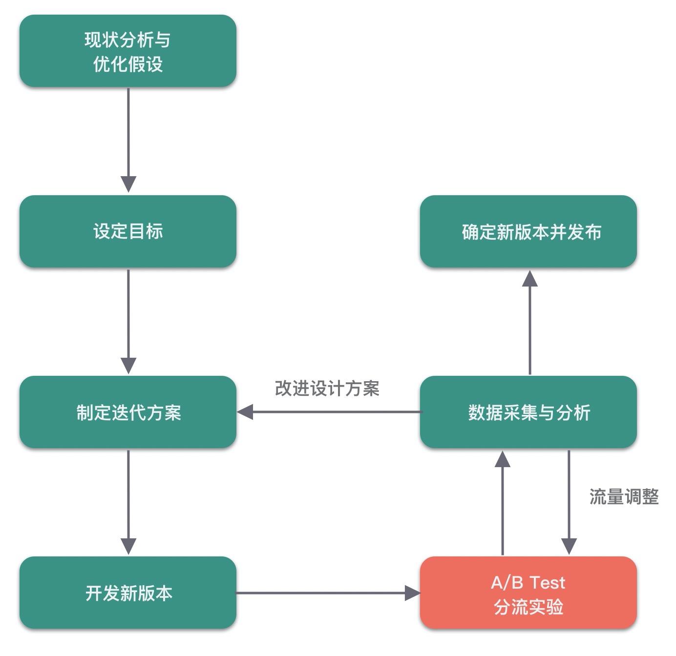 A/B Test基本流程