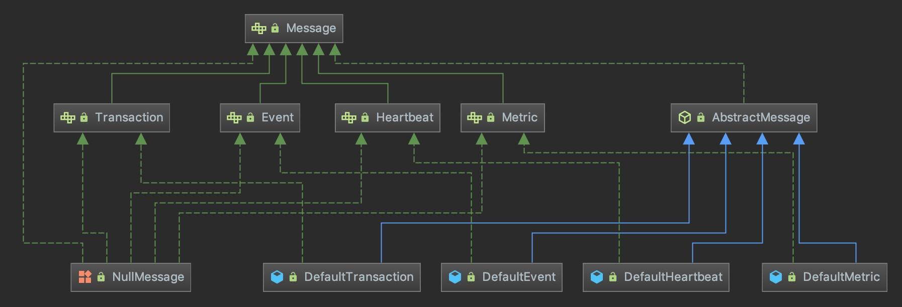 消息模型UML图