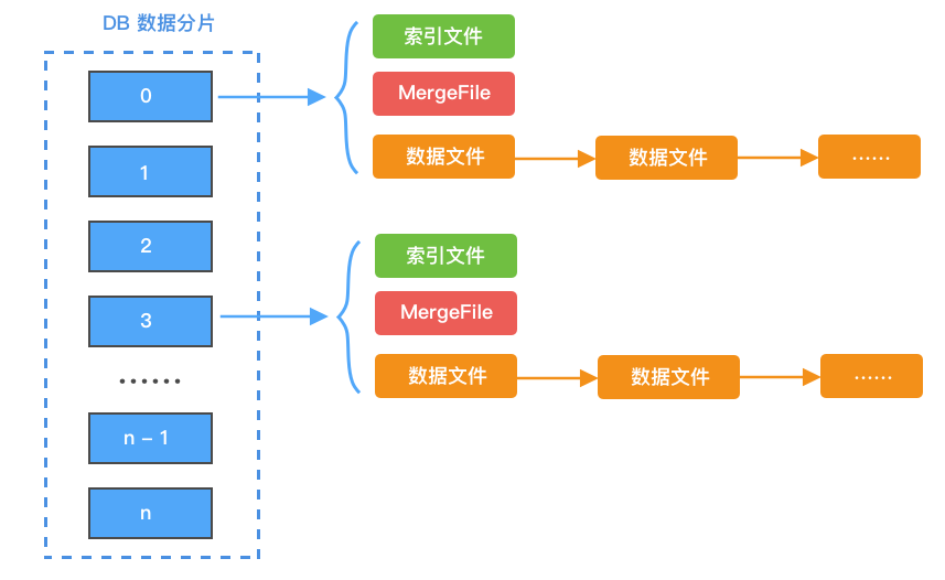 第一版设计架构