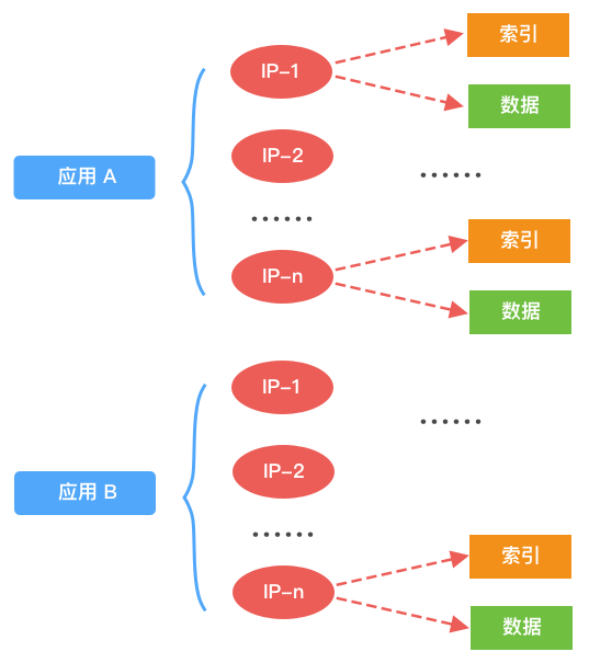 消息存储V1.0总体概貌